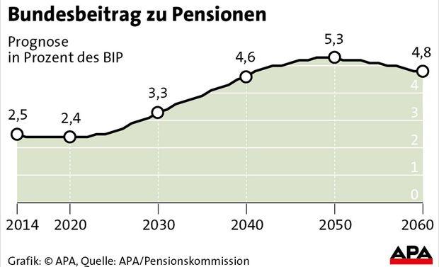 pensionen kosten steigen bis 2060 auf 31 milliarden euro. Black Bedroom Furniture Sets. Home Design Ideas