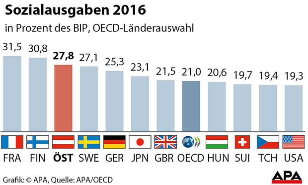 Sozialausgaben 2016 im Vergleich