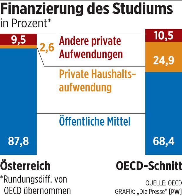 OECD Private Bildungsausgaben