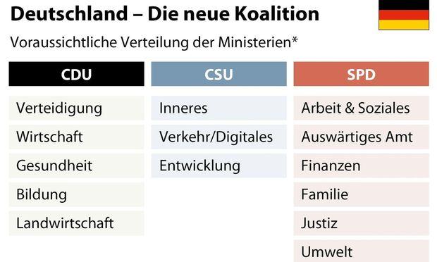 Deutschland - Die neue Koalition