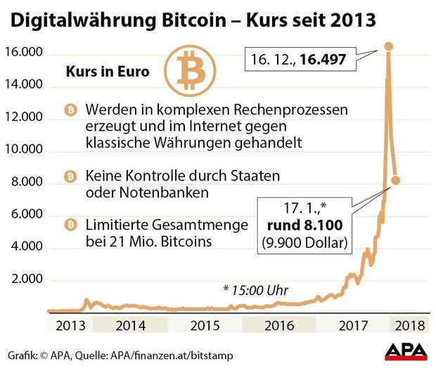 Ruf nach Regulierung schickt Bitcoin auf Talfahrt