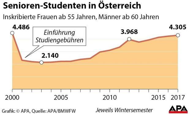 Senioren-Studenten in Oesterreich