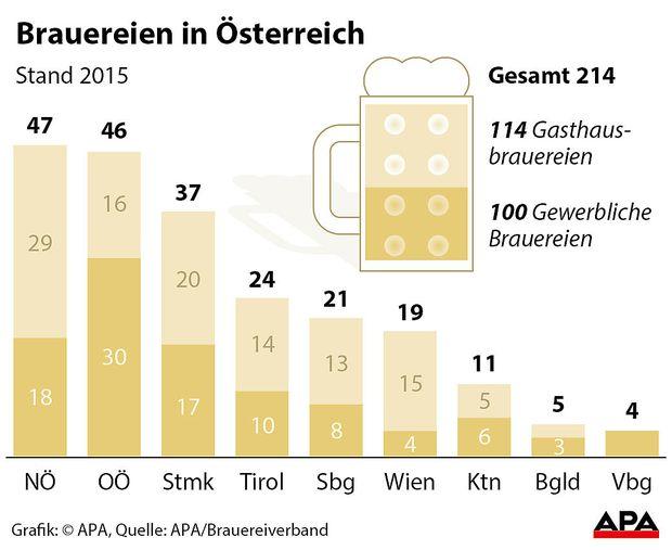 Brauereien in Oesterreich