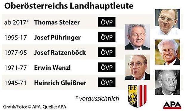Oberösterreichs Landeshauptleute