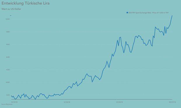 Lira auf Höchststand zum US-Dollar