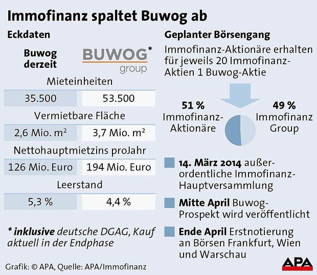 Immofinanz spaltet Buwog ab