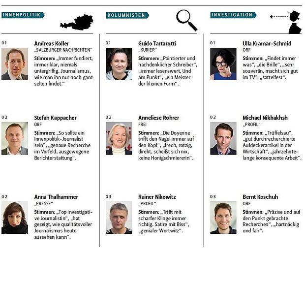 3 in den Kategorien Innenpolitik, Kolumnisten und Investigation.