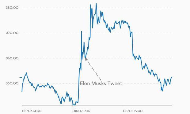 Turbulenzen nach Tweet:Investoren klagen gegen Tesla-Chef