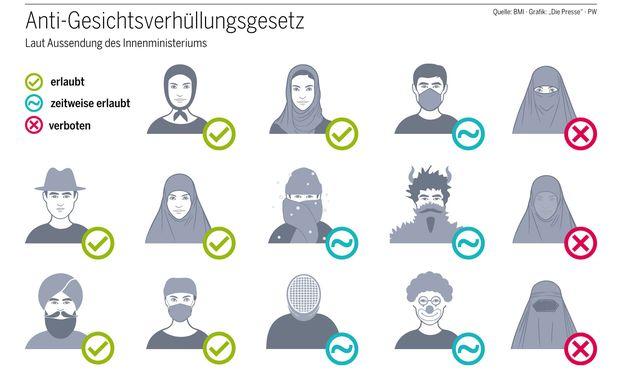 Servus TV: Algerier will in Österreich alle Burka-Strafen zahlen