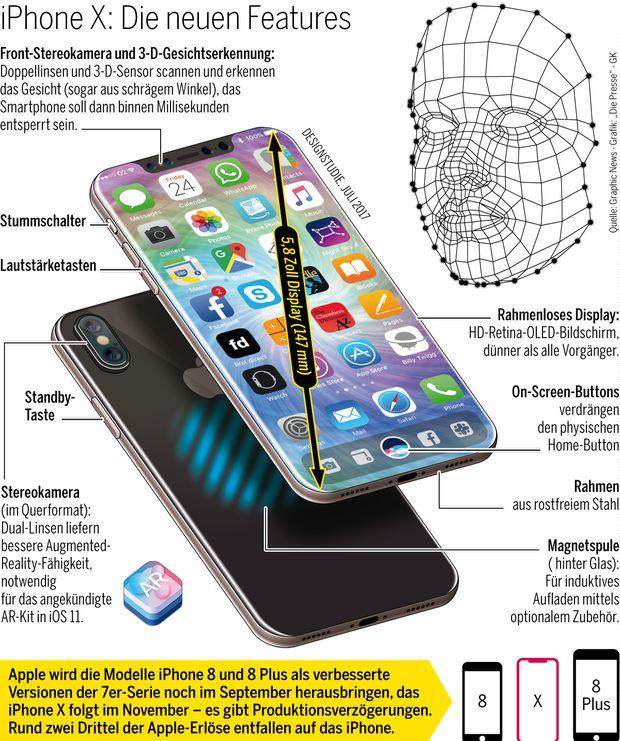 Das kann das iPhone X.
