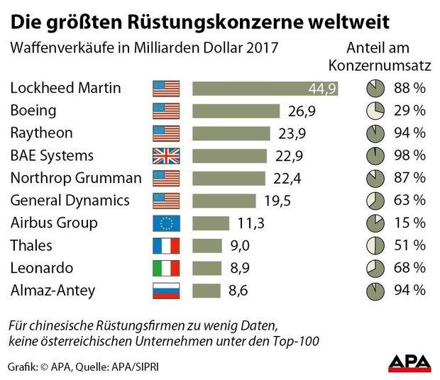 Wettrüsten: Russland jetzt wieder zweitgrößter Waffenproduzent der Welt
