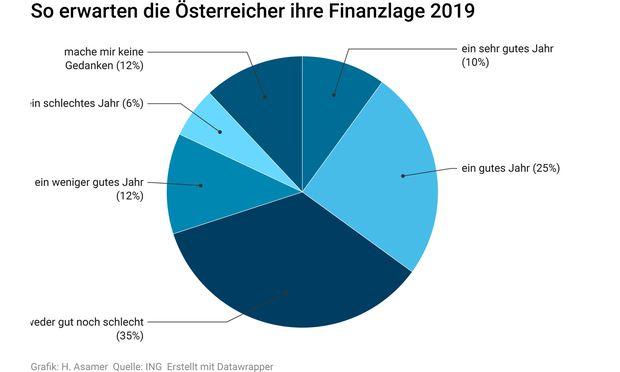 Bewertung der Finanzlage für 2019