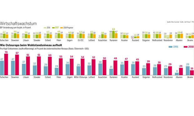 Wie Osteuropa beim Wohlstandsniveau aufholt
