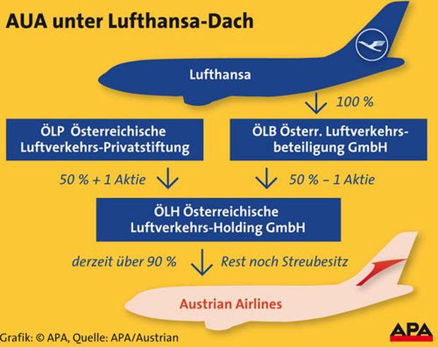 Aua Ist Im Handgepäck Der Lufthansa Diepressecom