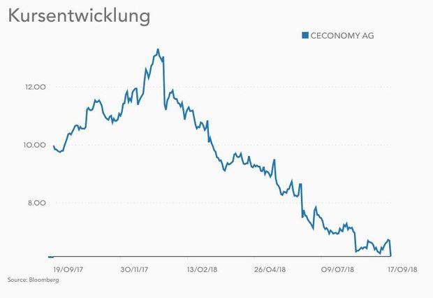 Gewinnwarnung Und Kurssturz Bei Media Markt Und Saturn Diepressecom