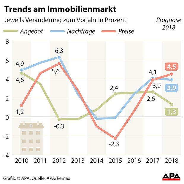 Trends am Immobilienmarkt