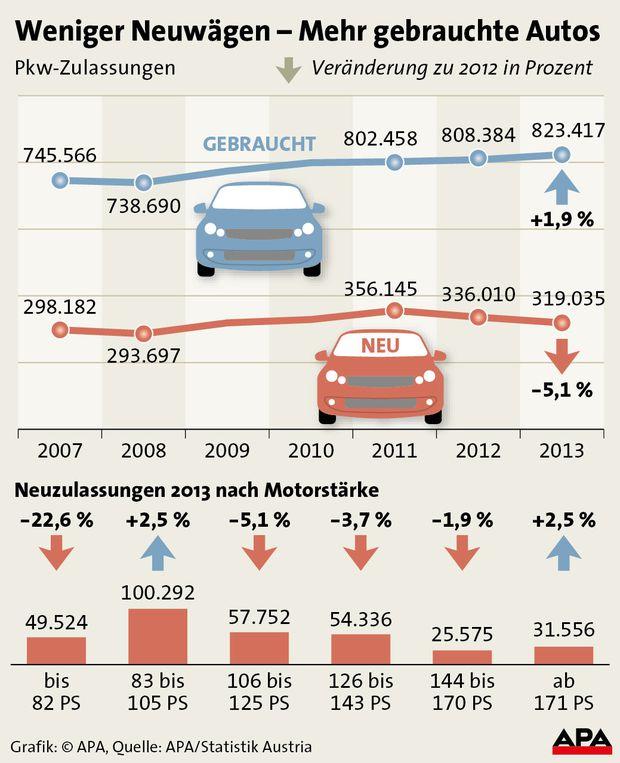 Weniger Neuw�gen - Mehr gebrauchte Autos