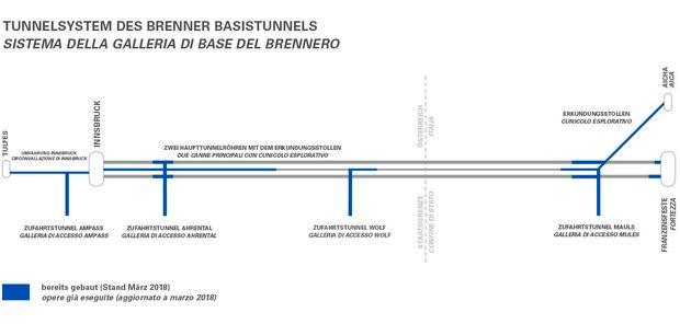 Grafik: Tunnelsystem des Brenner Basistunnels