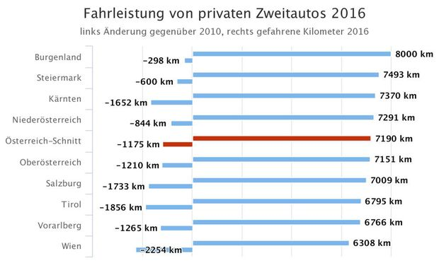Zweitautos In österreich Sind Stehzeuge Diepressecom