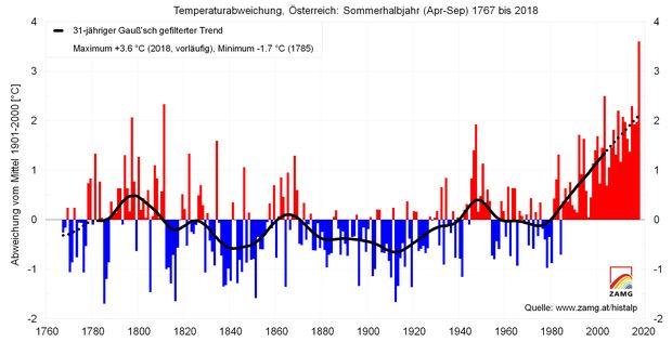 Heuer wärmstes Sommerhalbjahr seit Messbeginn im Jahr 1767: Dargestellt ist die Abweichung der Temperatur im Zeitraum April bis September vom Klimamittel des 20. Jahrhunderts.