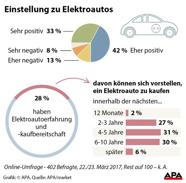 Einstellung zu Elektroautos