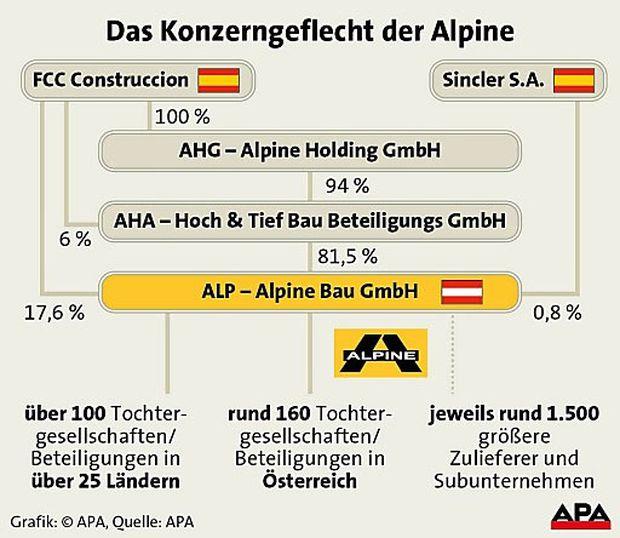 Alpine Habau Swietelsky Hinteregger