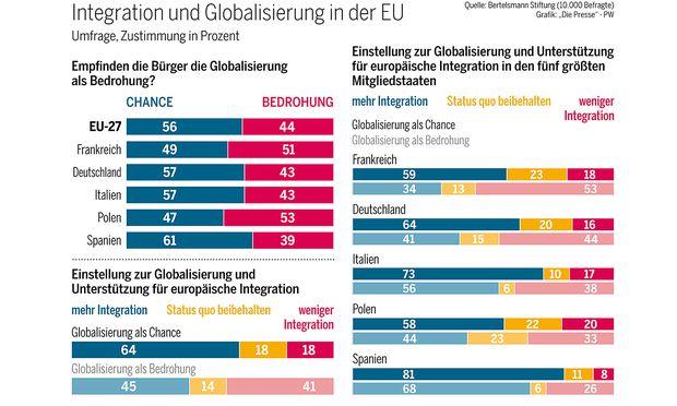 Mehrheit der Bürger sehen Union als Schutzschirm gegen Globalisierungsfolgen