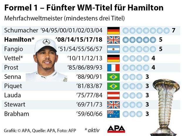 Formel 1 Ð Fuenfter WM-Titel fuer Hamilton