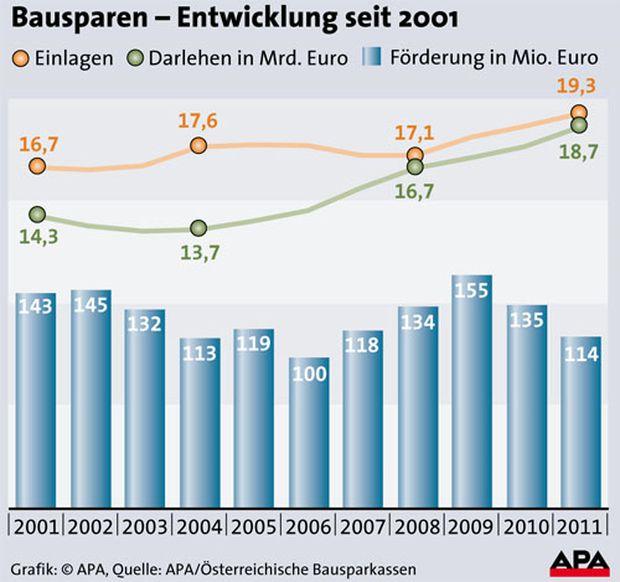 Bausparen in Österreich