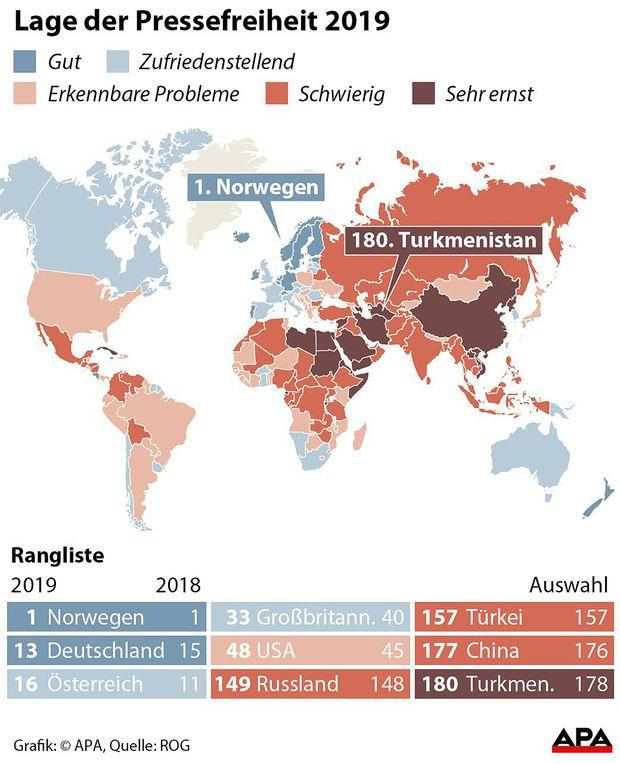 Österreich liegt im Ranking der Pressefreiheit nur mehr auf Platz 16