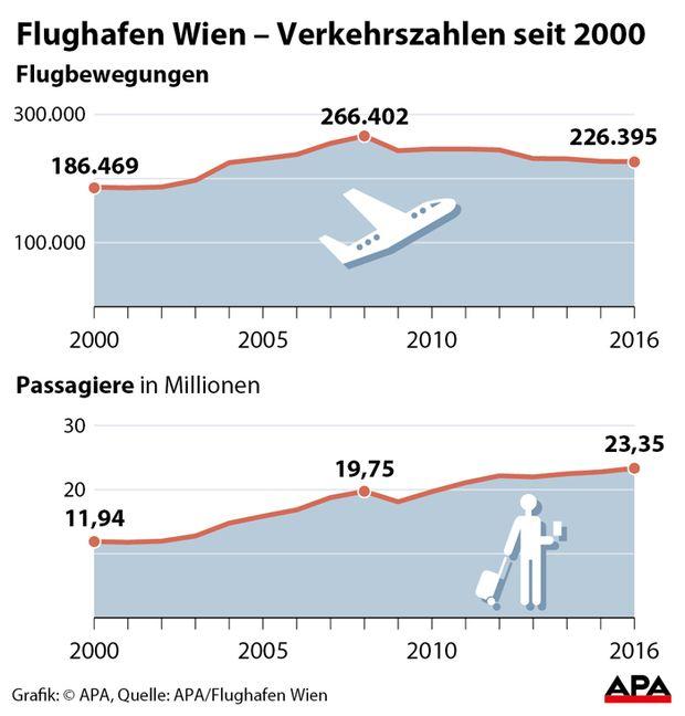 Flughafen Wien � Verkehrszahlen seit 2000