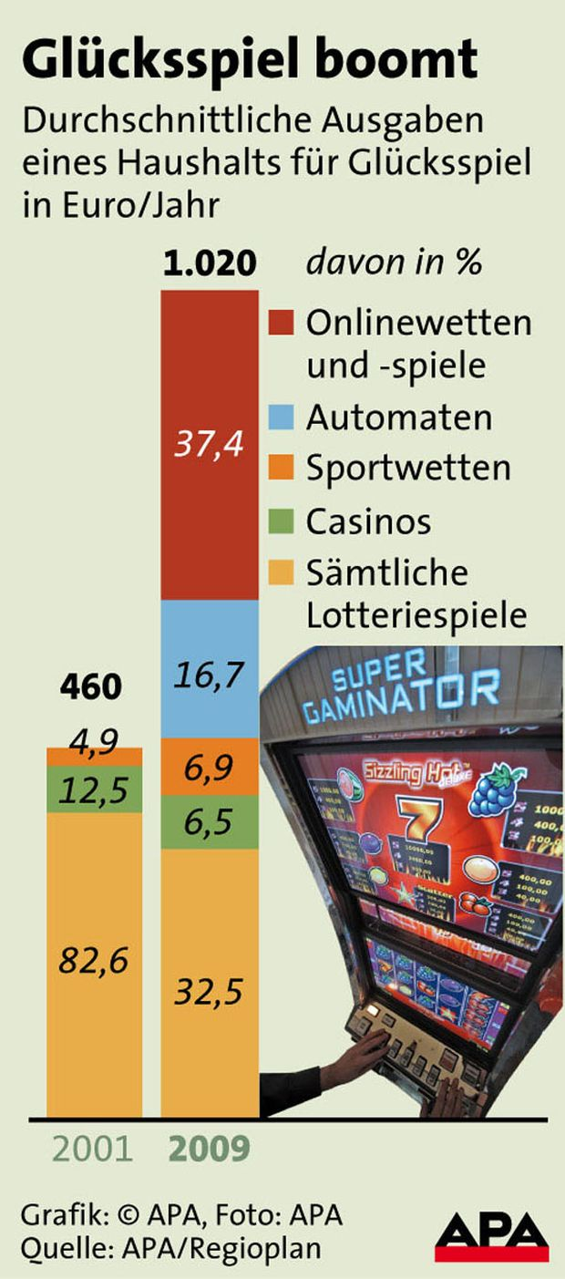 Glücksspiel österreich