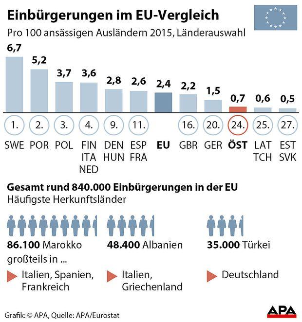 Insgesamt gab es 840.000 Einbürgerungen in der EU.