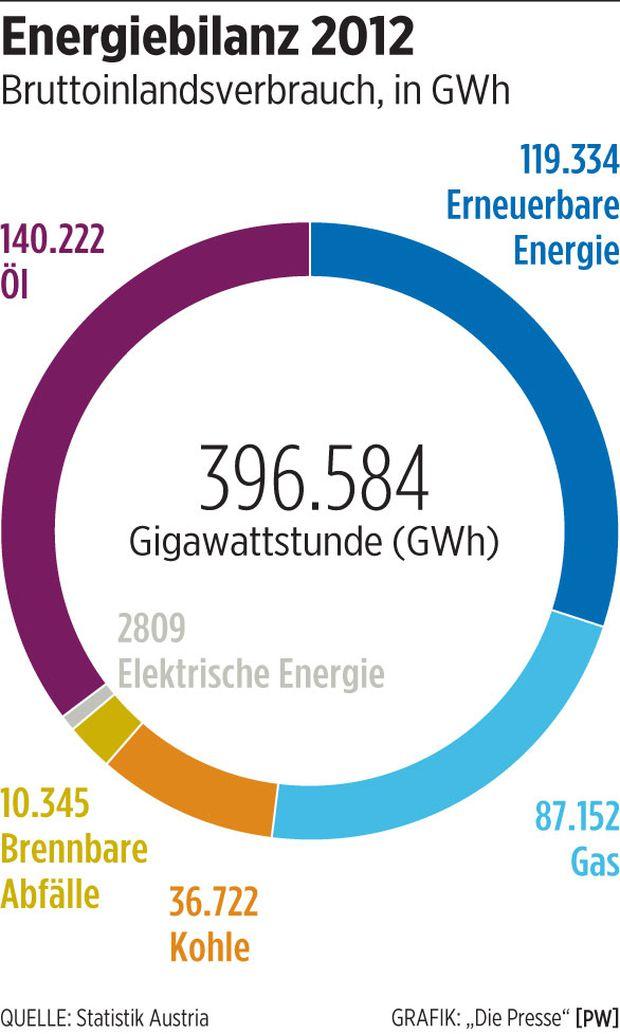 Energiebilanz 2012