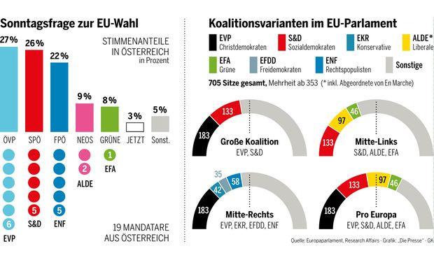 Wahlumfrage österreich Aktuell