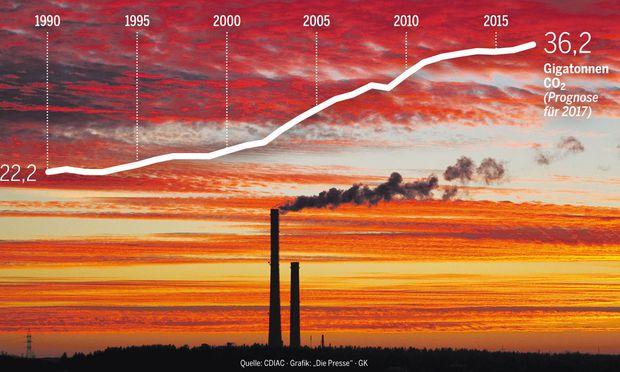 Der Anstieg schien seit 2014 gestoppt. 2017 nehmen die CO2-Emissionen aus fossilen Energieträgern wieder zu.