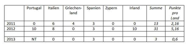 Punktevergabeverhalten der PIGSCI-Länder 2011 bis 2013