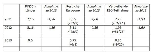 Durchschnittlich Punktzahl für Deutschland nach Geberländergruppen