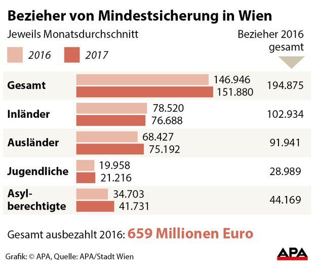 Wien verzichtet auf generelle Kürzungen der Mindestsicherung