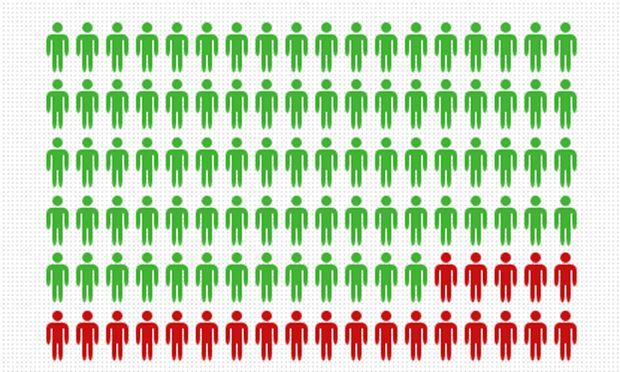 Nationalratswahlen: Die Wahlbeteiligung sinkt.