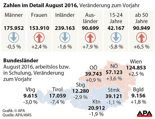 Arbeitslose in Oesterreich im August