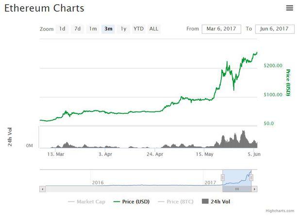 Ethereum; Screenshot von coinmarketcap.com