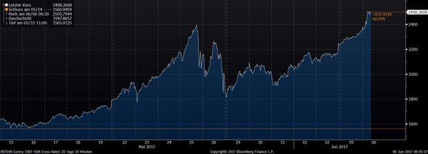 Bitcoin-Chart in Euro
