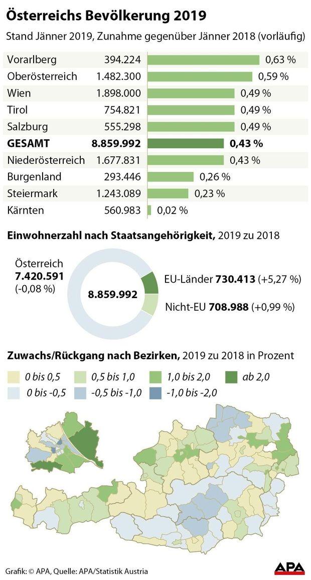 Oesterreichs Bevoelkerung 2019