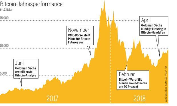 Bitcoin-Jahresperformance in US-Dollar