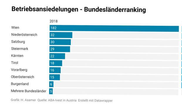 Bundesländerranking der betriebsansiedelungen