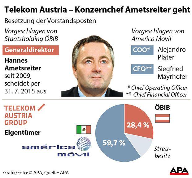 Telekom Austria Ð Konzernchef Ametsreiter geht