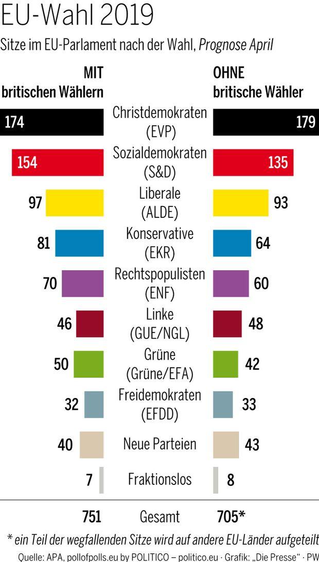 EU-Wahl 2019