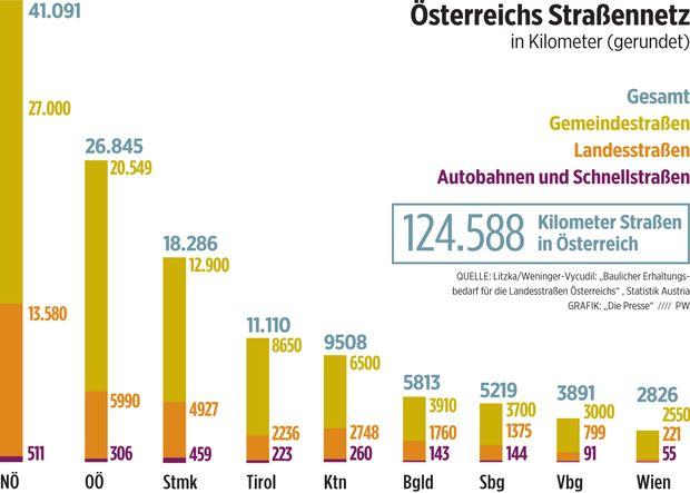 Österreichs Straßennetz