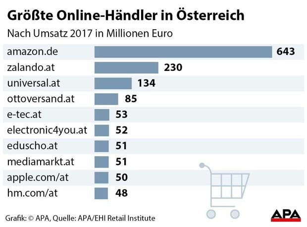 33ffa183f31389 Zehn Shops machen Hälfte der Online-Umsätze in Österreich ...